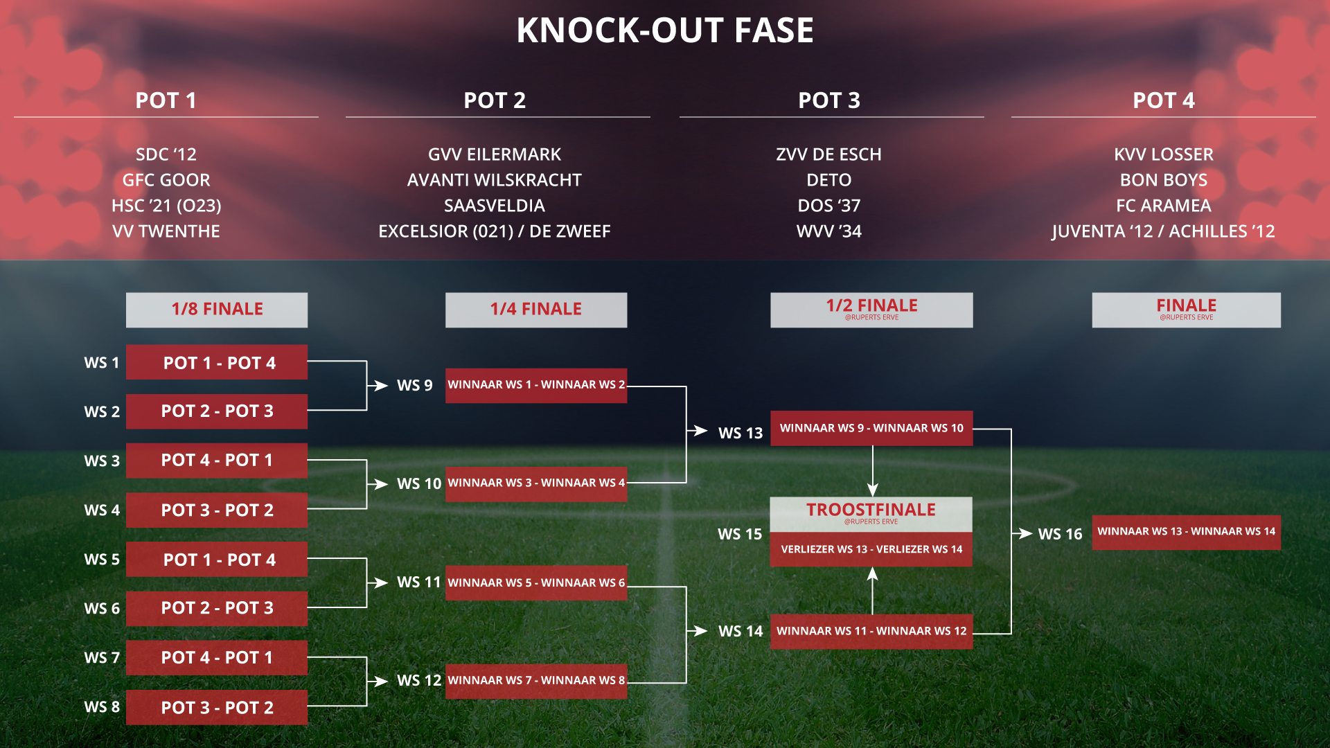 loting-knock-out-fase.jpg